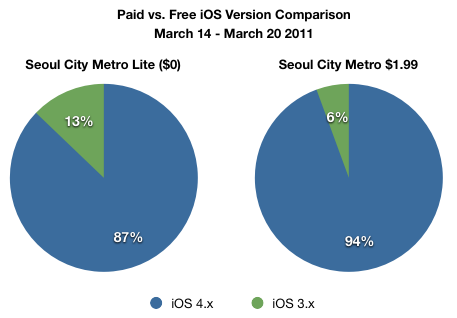 Paid vs. Free iOS Distribution
