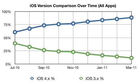 Comparison of iOS versions over time