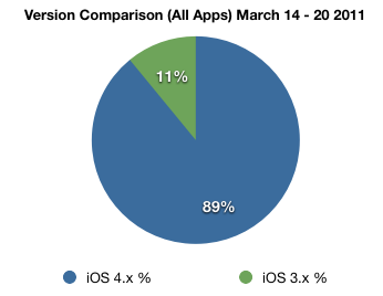 Combined Apps iOS versions (one week)