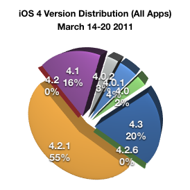 iOS4 Distribution